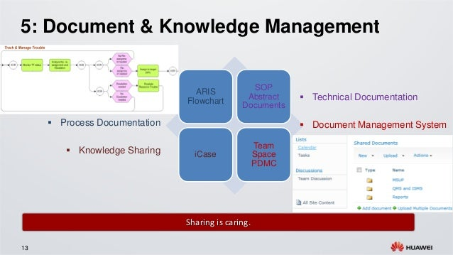 Knowledge Management Process Flow Chart: 7 Key Elements for Operation Quality Improvementrh:slideshare.net,Chart