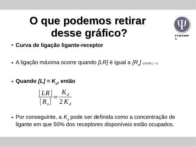 UNIFESSP A O que podemos retirarO que podemos retirar desse gráfico?desse gráfico? ● Curva de ligação ligante-receptor ● A...