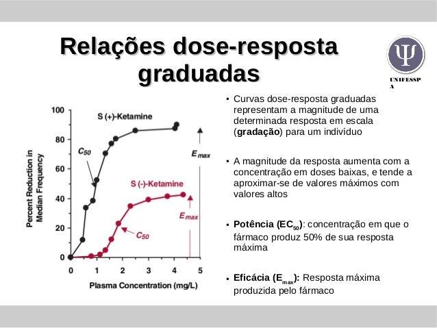 UNIFESSP A Relações dose-respostaRelações dose-resposta graduadasgraduadas ● Curvas dose-resposta graduadas representam a ...
