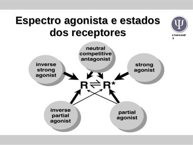 UNIFESSP A Espectro agonista e estadosEspectro agonista e estados dos receptoresdos receptores