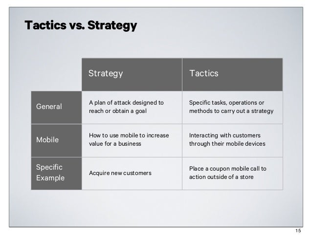 e marketing strategy and tactics But there is always a part of marketing that stresses many small business owners – ie determining their mission, goals, strategies and tactics these concepts are important in order to develop a plan that focuses you on what is important to help you succeed.