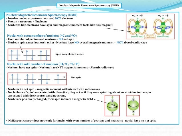 Ib Chemistry On Nuclear Magnetic Resonance Chemical Shift And Splitting Pattern 638 Cb Table Of Spin Values Nmr