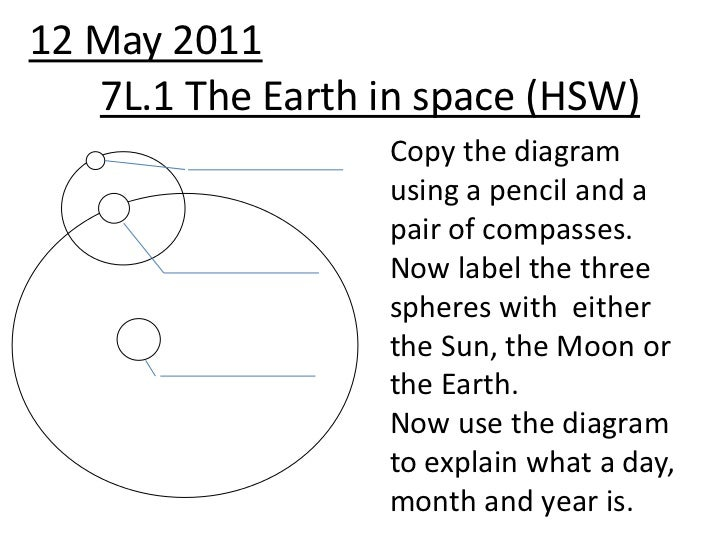 12 May 2011<br />7L.1 The Earth in space (HSW)<br />Copy the diagram using a pencil and a pair of compasses. Now label the...
