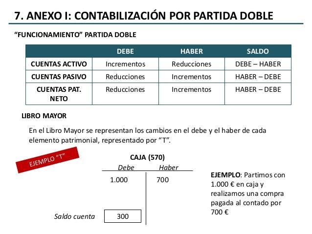 Economía de la Empresa 2º Bachillerato - UD7. La
