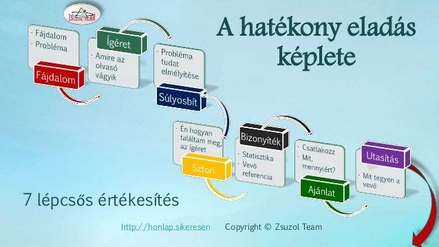 A hatékony eladás képlete 7 lépcsős értékesítés http://honlap.sikeresen Copyright © Zsuzol Team