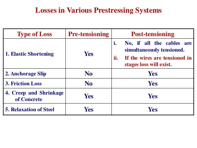 prestressed losses Prestress losses and camber for prestressed concrete girders as compared to field measurements other methods available in the literature are also reviewed, including the pci.