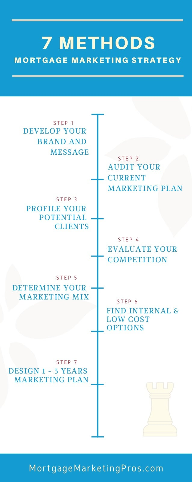 DEVELOP YOUR BRAND AND MESSAGE AUDIT YOUR CURRENT MARKETING PLAN MortgageMarketingPros.com STEP 1 STEP 2 PROFILE YOUR POTE...