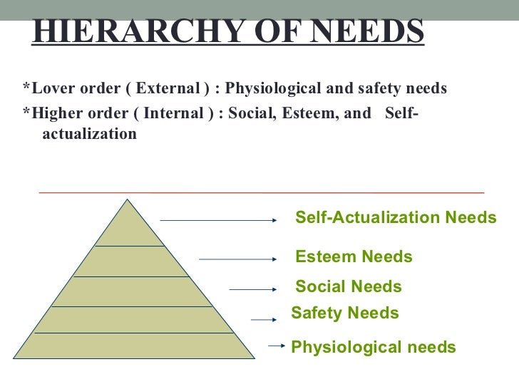 HIERARCHY OF NEEDS *Lover order ( External ) : Physiological and safety needs *Higher order ( Internal ) : Social, Esteem,...