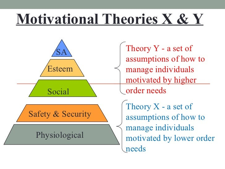 Motivational Theories X & Y Social Physiological Safety & Security Esteem SA Theory Y - a set of assumptions of how to man...