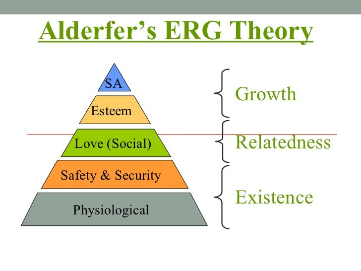 Alderfer's ERG Theory Existence Relatedness Growth Physiological Safety & Security Love (Social) Esteem SA