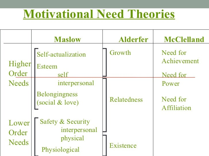 Self-actualization Motivational Need Theories Maslow Alderfer McClelland Higher Order Needs Lower Order Needs Esteem  self...