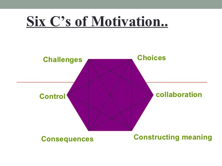 Six C's of Motivation.. Choices collaboration Constructing   meaning Consequences Control Challenges