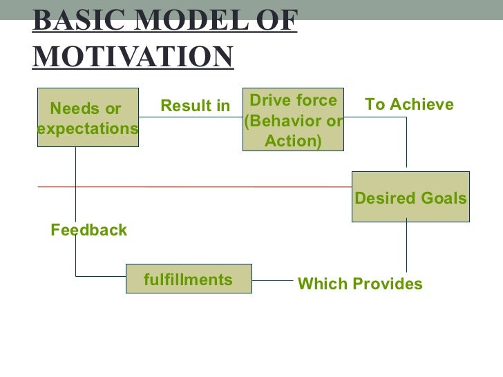 BASIC MODEL OF MOTIVATION Needs or  expectations Result in   Drive force (Behavior or Action) To Achieve Desired Goals Whi...