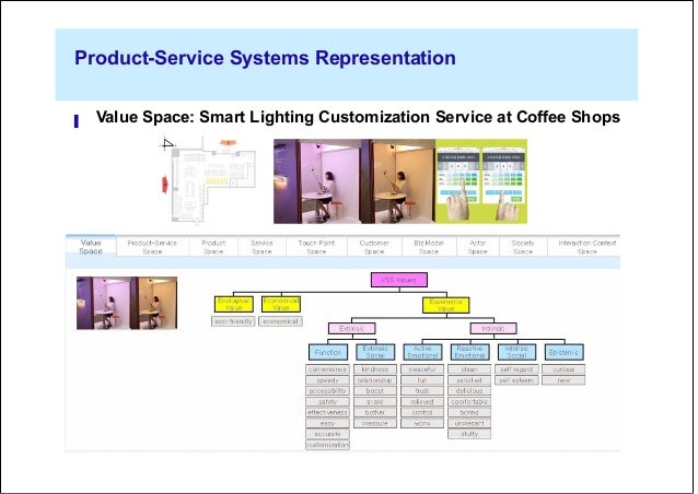 a representation framework of product service systems for classificat