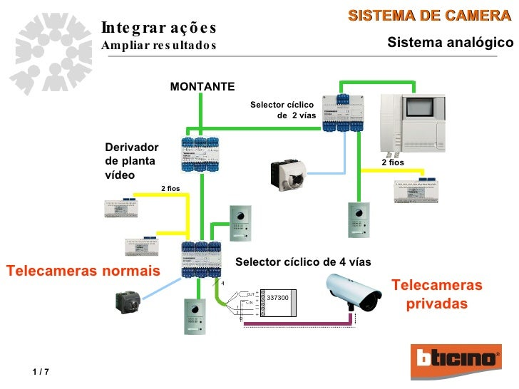 MONTANTE Derivador de planta vídeo Selector cíclico de 4 vías 2 fios Selector cíclico  de  2 vías 2 fios Sistema analógico...
