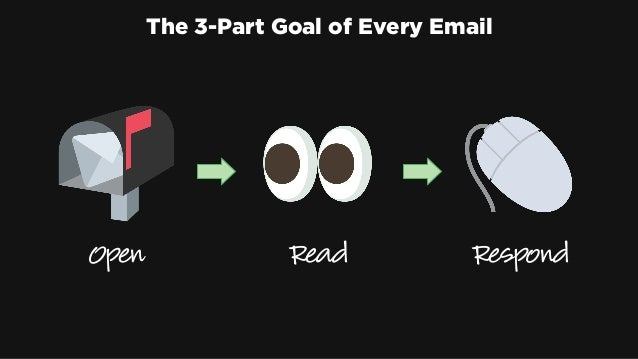 The 3-Part Goal of Every Email Open Read Respond