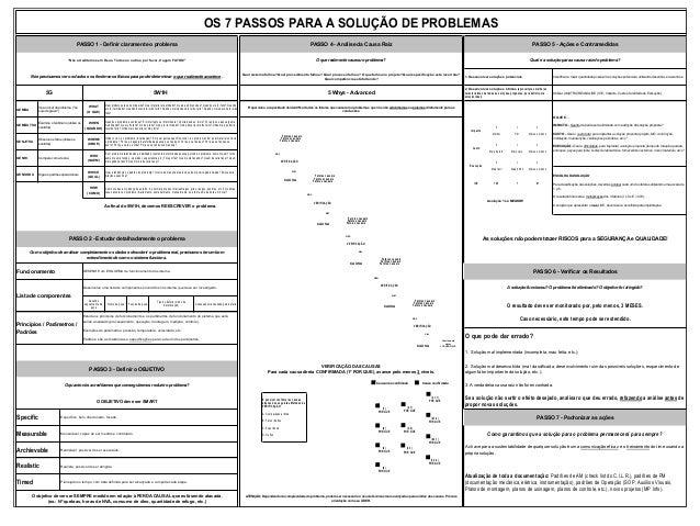 OS 7 PASSOS PARA A SOLUÇÃO DE PROBLEMAS PASSO 1 - Definir claramente o problema  PASSO 4 - Análise da Causa Raiz  PASSO 5 ...