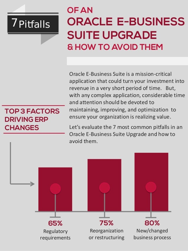 OF AN  7 Pitfalls  ORACLE E-BUSINESS SUITE UPGRADE & HOW TO AVOID THEM  TOP 3 FACTORS DRIVING ERP CHANGES  65%  Oracle E-B...