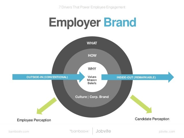 bamboohr.com jobvite..com 7 Drivers That Power Employee Engagement Employer Brand v HOW OUTSIDE-IN (CONVENTIONAL) INSIDE-O...