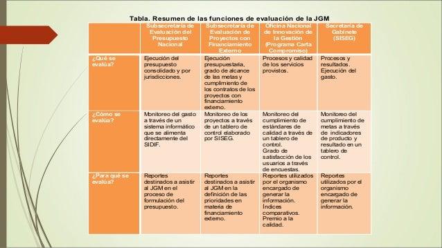 La funci n de evaluaci n en el nivel nacional en argentina for Oficina nacional de evaluacion