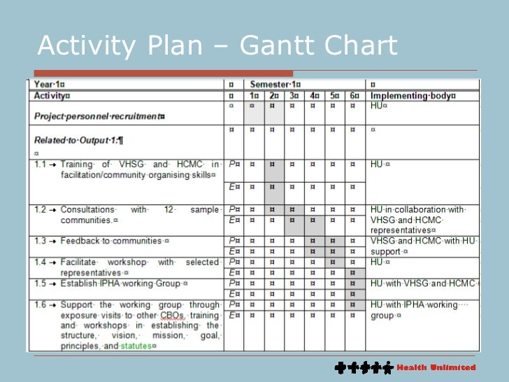 project activity plan template 9 project supporting plans short course