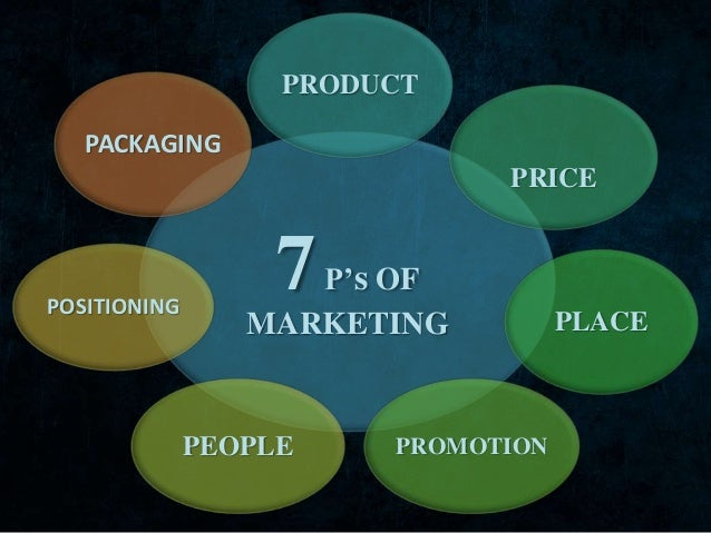 7 ps of marketing The 4ps marketing mix developed into the 7ps of marketing over time, the 4p marketing mix expanded and became more comprehensive, and three more ps were added as strategy evolved these addition 3ps are as follows.