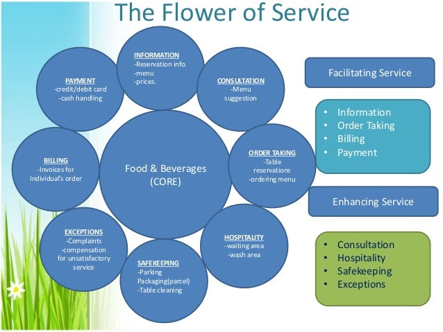 7ps of service marketing taj hotel The fourth p in the marketing mix is the place where your product or service is actually sold develop the habit of reviewing and reflecting upon the exact location where the customer meets the.