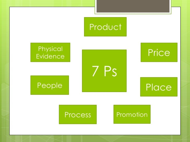 Product PhysicalEvidence                          Price                   7 PsPeople                        Place         ...