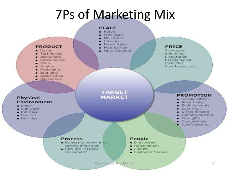 E Marketing Mix 7ps