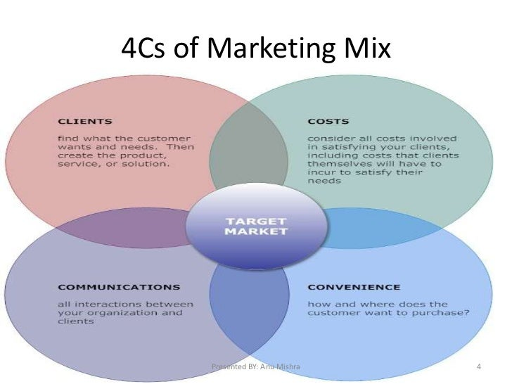 marketing mix 7ps of sony pictures The original 4ps of marketing have been replaced by 7ps of effective digital marketing the traditional definition of the mix centers around the 4ps of marketing: product what are you.