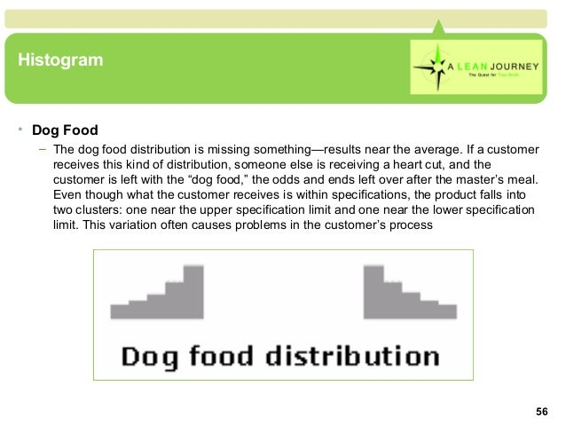 Dog Food Distribution Histogram