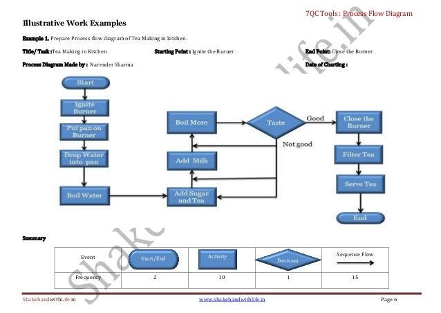 smt process flow chart pdf smt assembly process flow