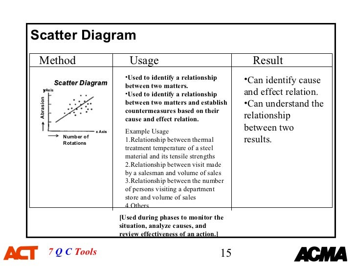 7 qc tools training material1 7 q c tools 14 15 scatter diagram ccuart Images