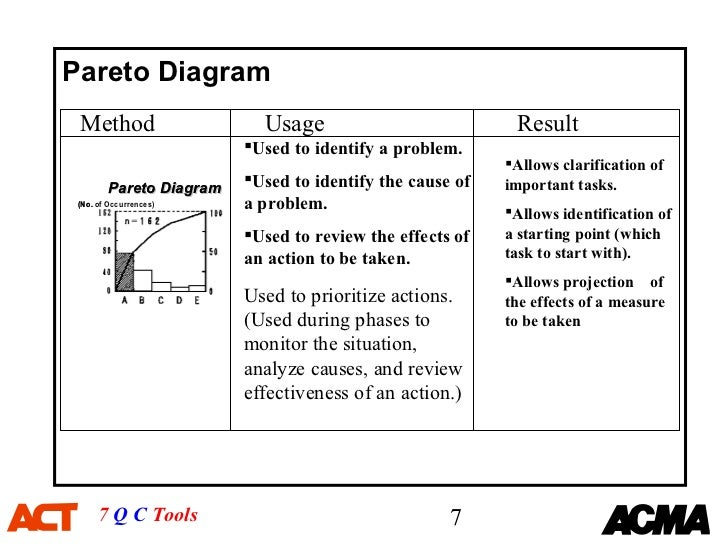 7 qc tools training material1 pareto diagram method usage ccuart