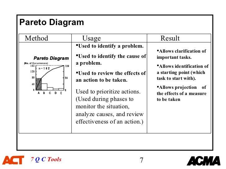 Qc 7 tools presentation.