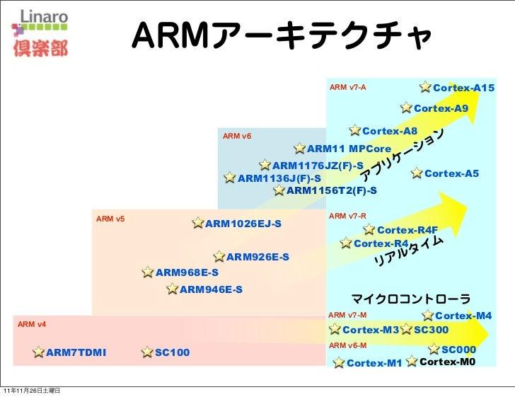 ARMアーキテクチャ