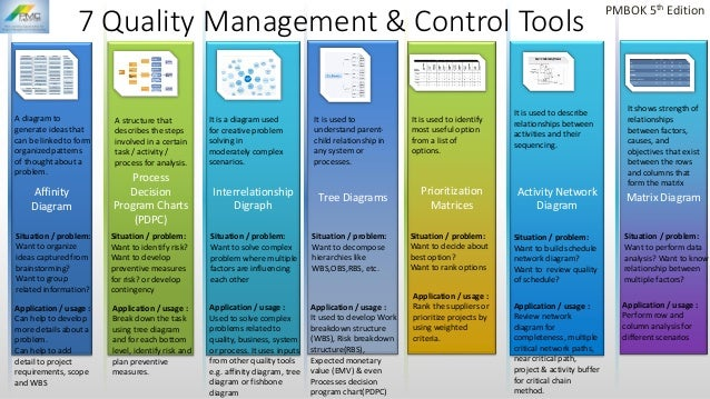 Seven Quality Management Amp Control Tools