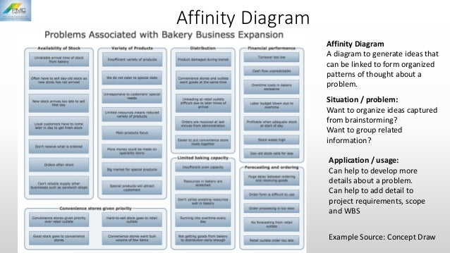 Seven quality management control tools affinity diagram example source concept draw application ccuart Image collections