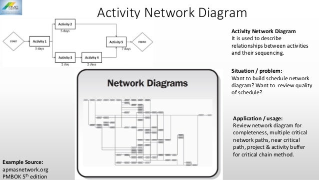 Seven quality management control tools for Activity network diagram template