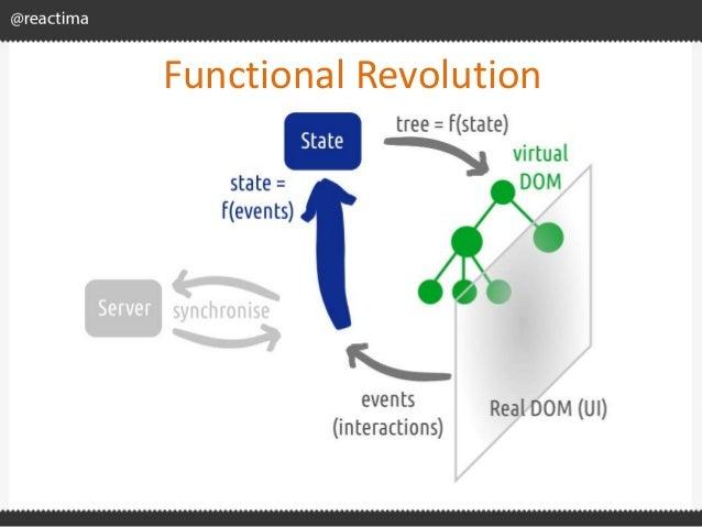 Functional Revolution