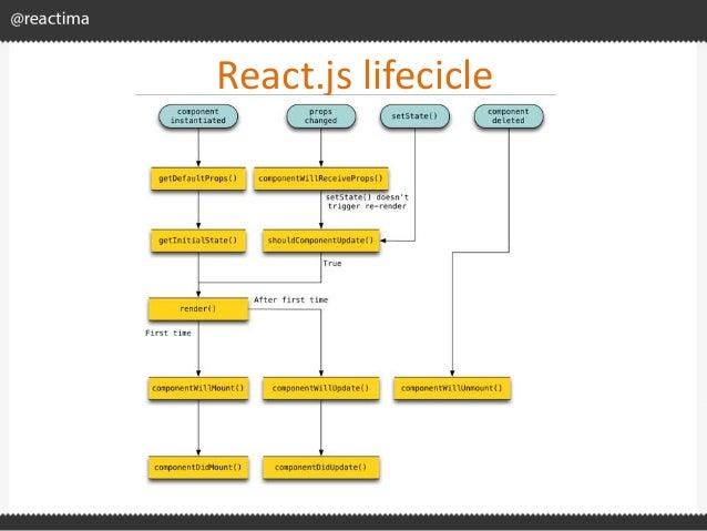 React.js lifecicle