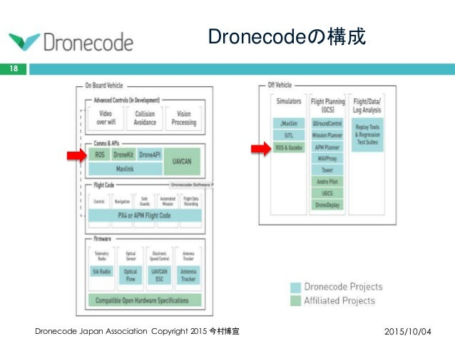 Dronecodeの構成 2015/10/04Dronecode Japan Association Copyright 2015 今村博宣 18