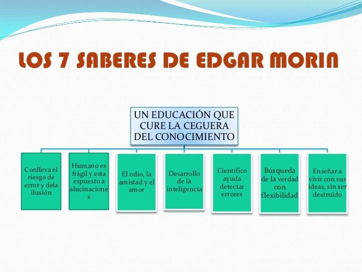 LOS 7 SABERES DE EDGAR MORIN                                    UN EDUCACIÓN QUE                                     CURE ...