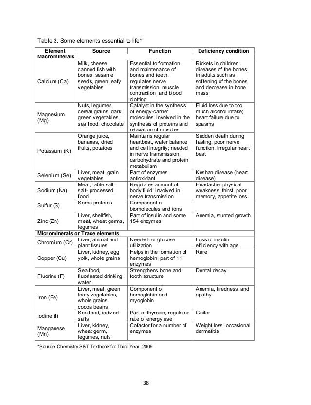38 Table 3. Some elements essential to life* *Source: Chemistry S&T Textbook for Third Year, 2009 Element Source Function ...