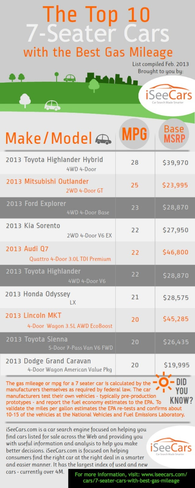2013's 7 seater cars, trucks and SUVs that get the best gas mileage: infographic