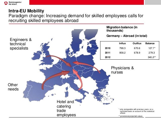 Intra-EU Mobility Paradigm change: Increasing demand for skilled employees calls for recruiting skilled employees abroad M...