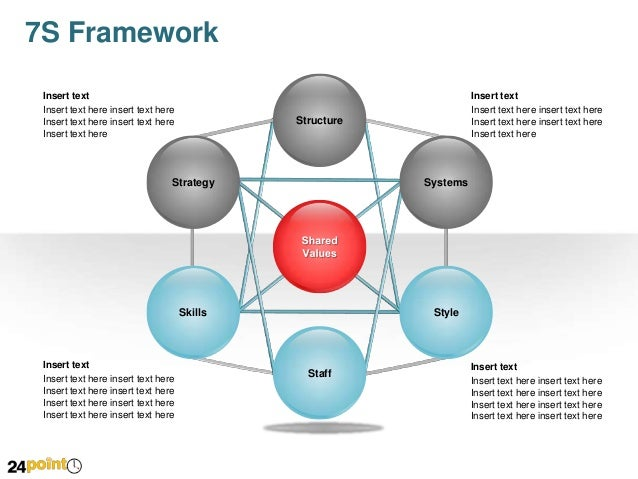 7s framework powerpoint, Powerpoint templates