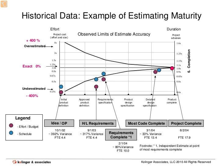 methods for estimating task duration and its accuracy Lesson 5 estimating project time and cost - estimating and reasonable accuracy this method is common in projects that would extend the task duration to.