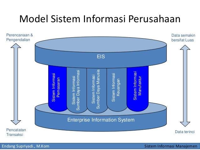 Hasil gambar untuk Sistem Informasi Perusahaan