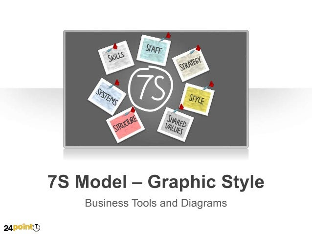 7S Model – Graphic Style